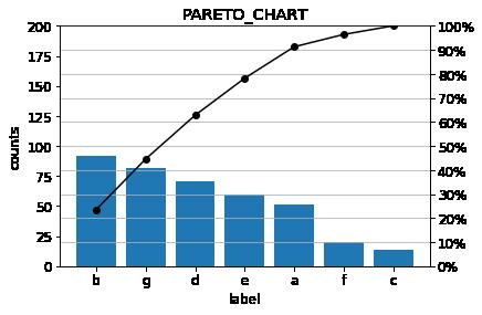 paleto chart 1