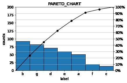 paleto chart 3