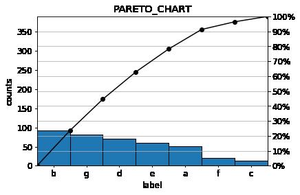 paleto chart 4