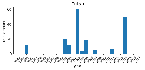 体育の日の東京の降雨量の年ごとの棒グラフ