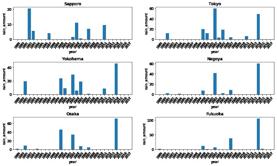 シンプルに6都市の降雨量を描画したグラフ。ただし、列ごとにデータが埋まっている。