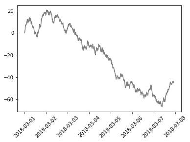 graph with black line