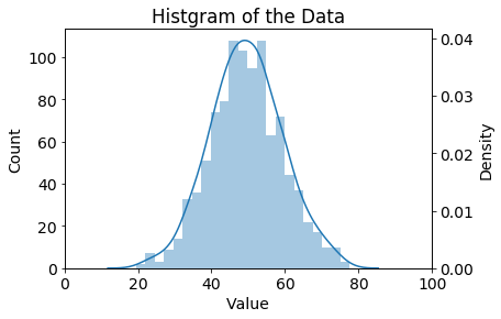 histgram distribution