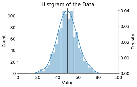 histgram with quantile information