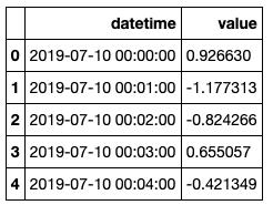 データフレーム作成例